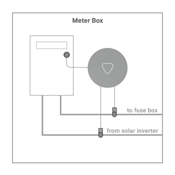 Meter box outline that shows the Wattcost Beacon capturing data from a digital meter, the mains to fuse box and the circuit from the solar inverter.